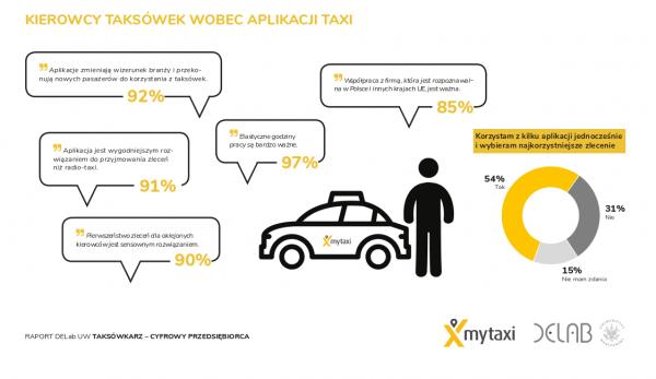 Grafika do raportu Kierowcy taksówek wobec nieuczciwej konkurencji